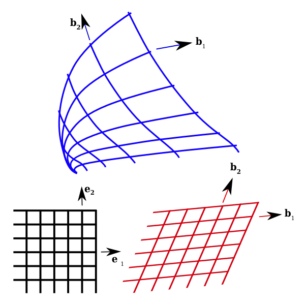2D Curvilinear