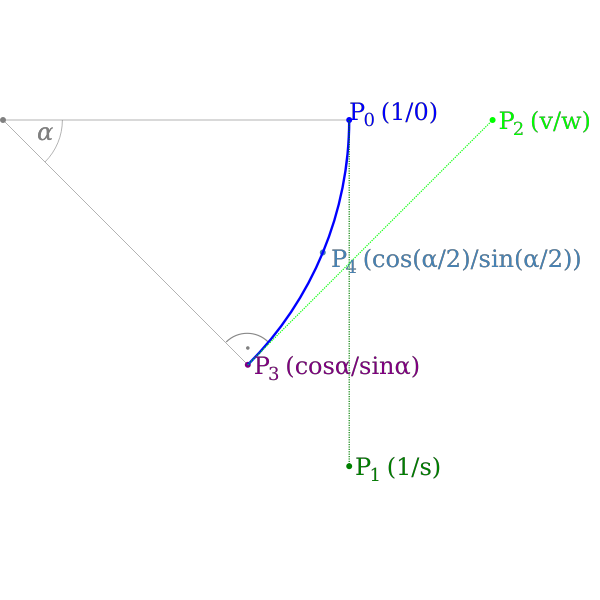 Sketch for arc approximation