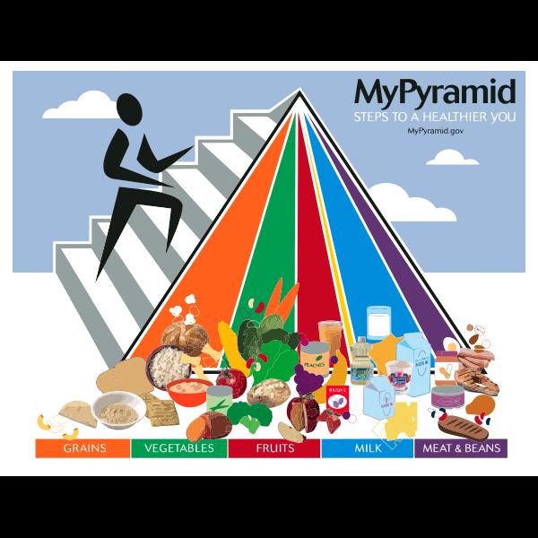 Pyramid food poster