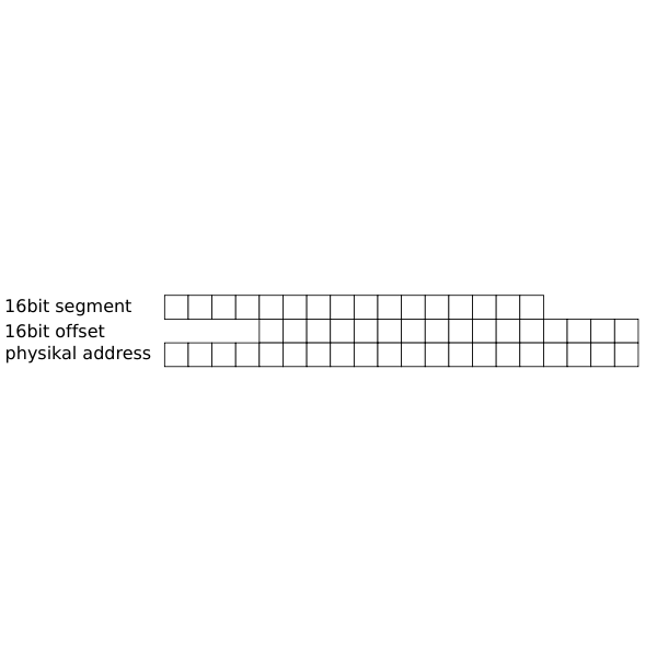 16bit address calculating