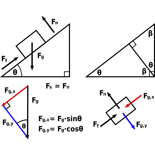 Forces on a Ramp or Incline