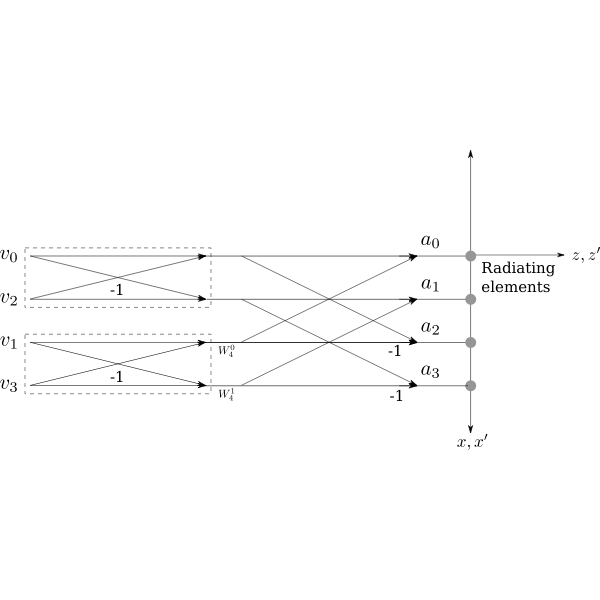 18 4 beam example with FFT