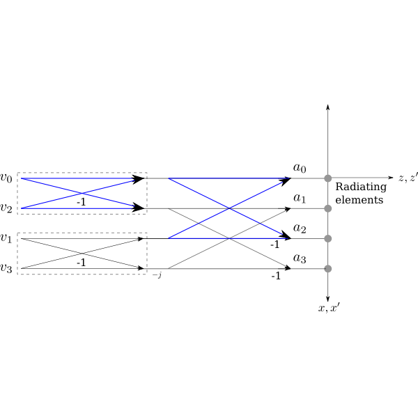 19 beam example with butterfly highlight