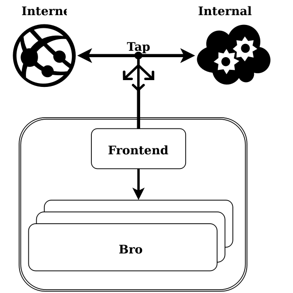Internet network chart
