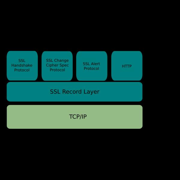 HTTPS Application Layer