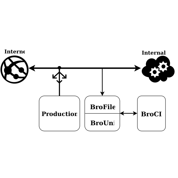 Internet connection chart