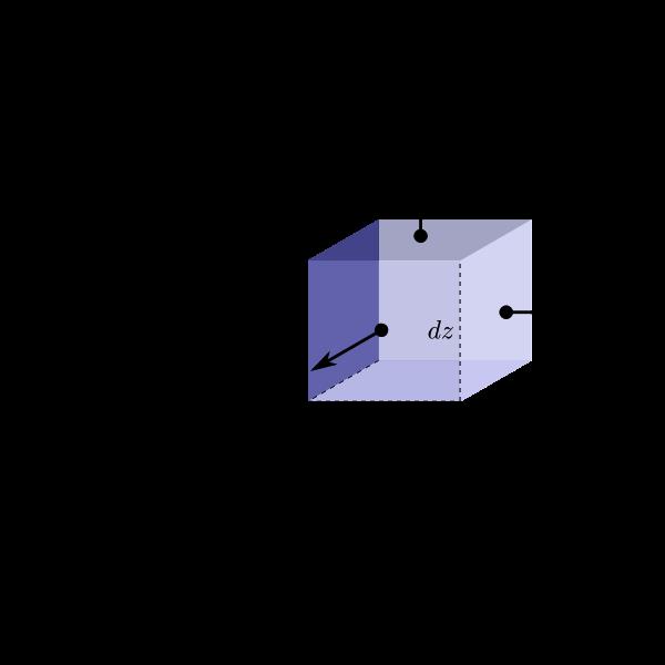 3D Cart area