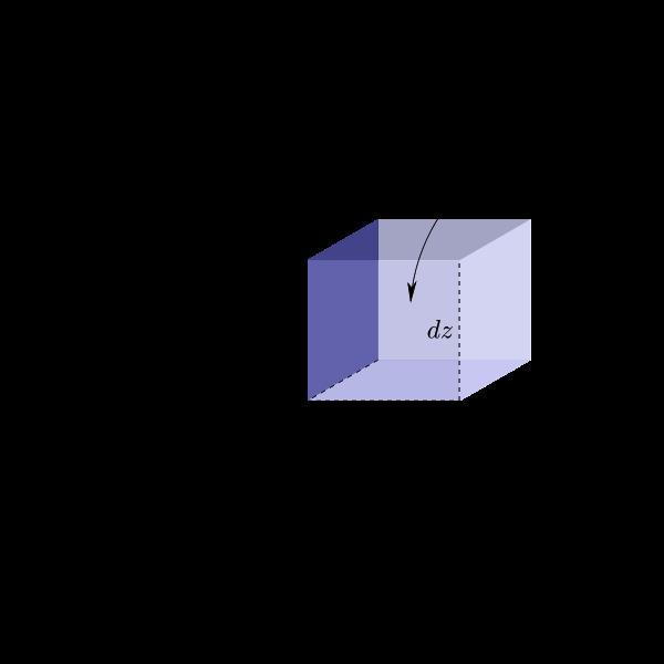 3D Cart volume