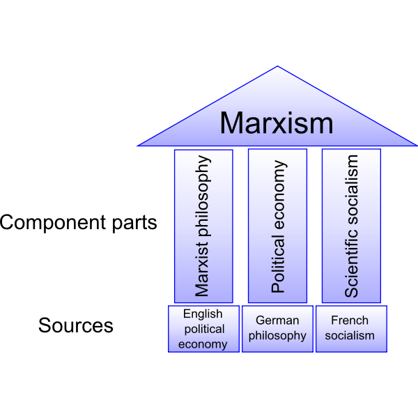 Marxism diagram