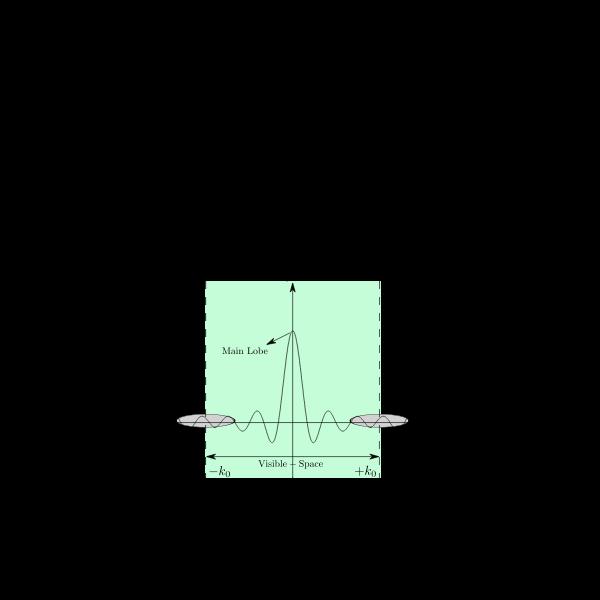 Array Factor Discrete Array
