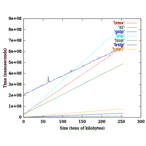 Comparison of Time Popular Compression Formats