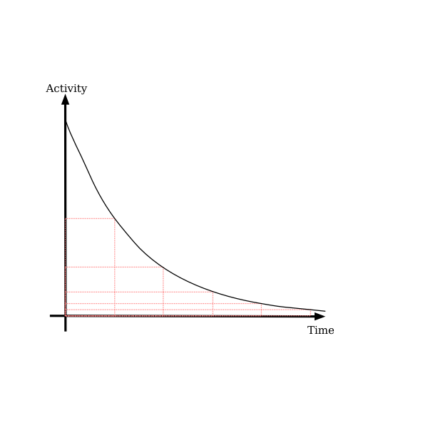Decay Curve