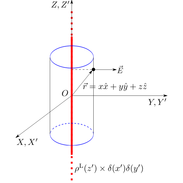Delta Line Charge Gauss