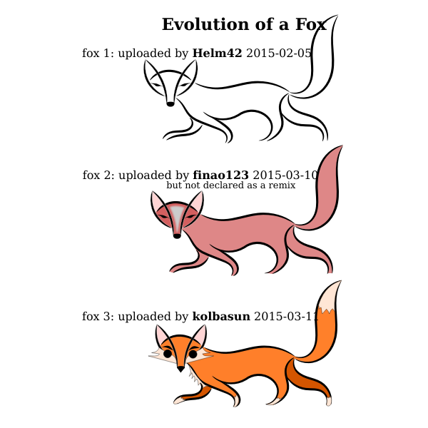 Evolution of a Fox
