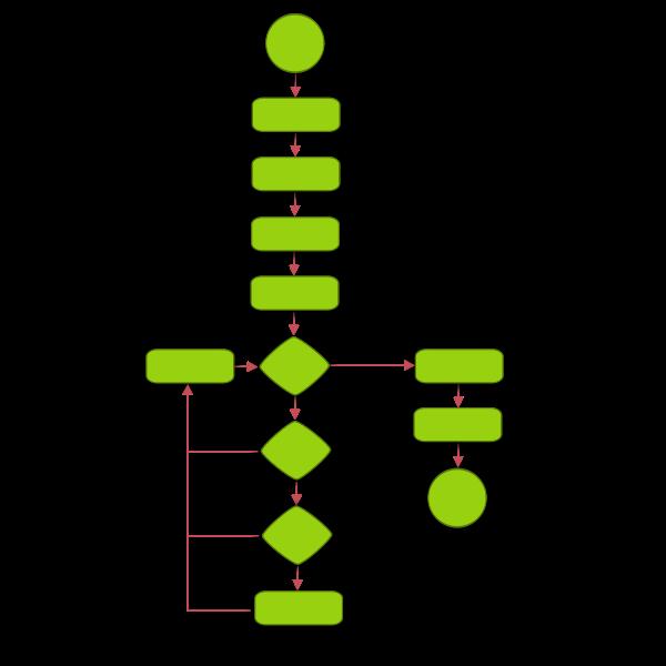 Flowchart vector drawing