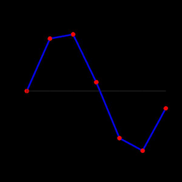 Interpolation Linear