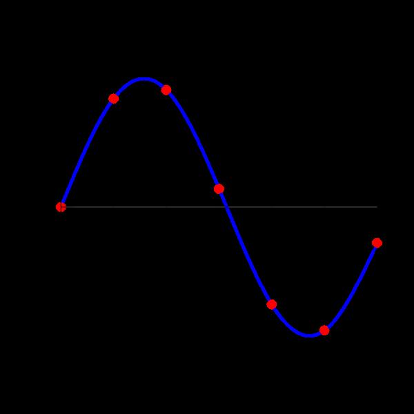Interpolation Spline