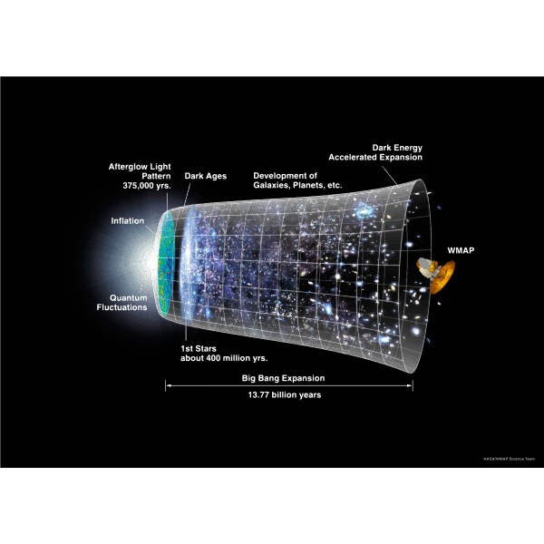 NASA Timeline Of The Universe