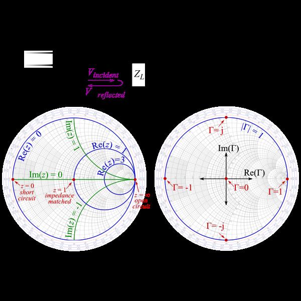 Smith Chart Circles