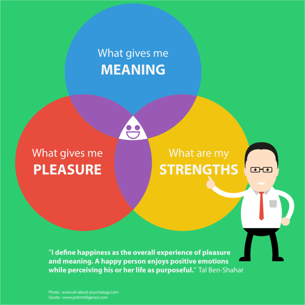 Positive psychology slide