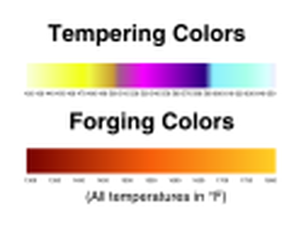 Tempering and Forging Colors
