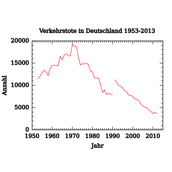 Vector image of graph of traffic deaths in Germany 1953-2012
