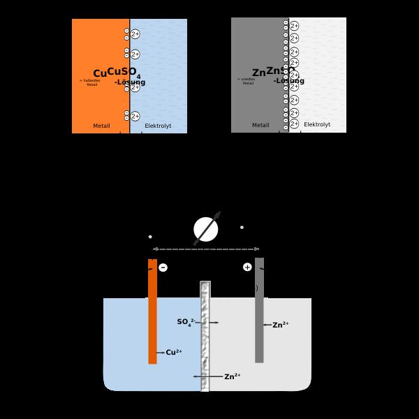 Zeichnungen zum galvanischen Element