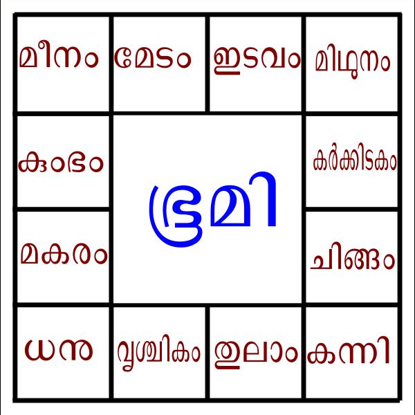 Zodiac in Kerala Rashichakram Copy