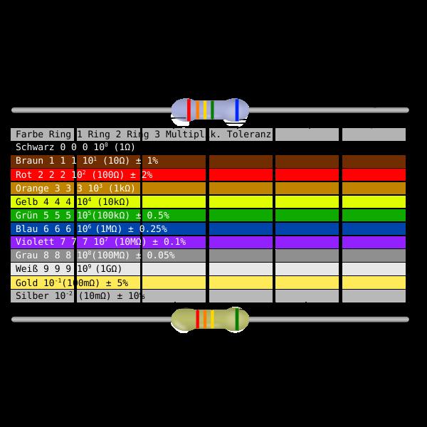 Resistor Color Code Table (GERMAN)