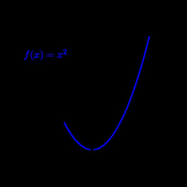 funcion x2 en intervalo