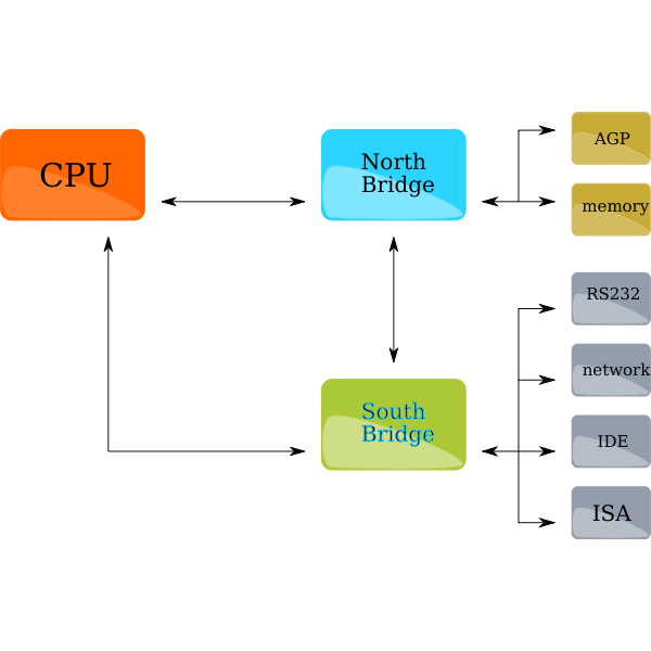 X86 Generic block diagram vector image
