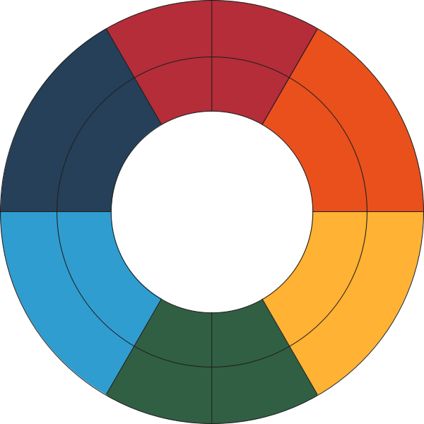 Goethes' Color Wheel