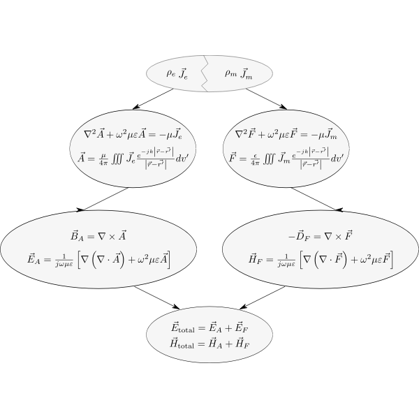 radiation integrals summary