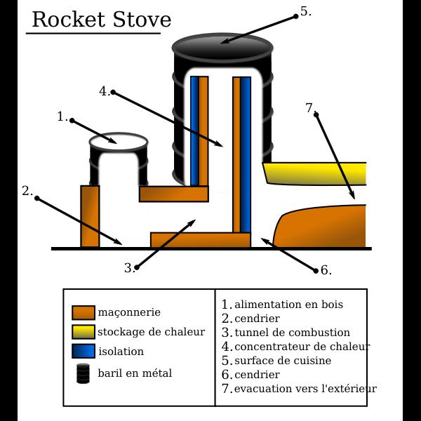Rocket Stove schema