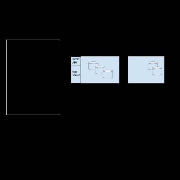 Vector illustration of smart health application database diagram