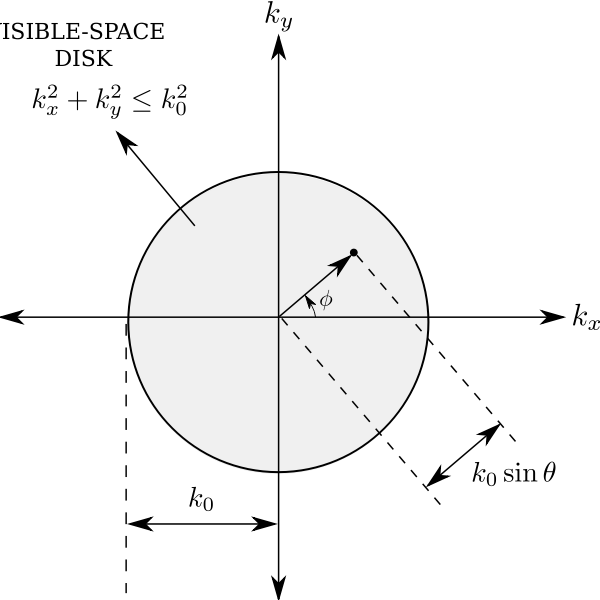 Visible space disk diagram vector drawing