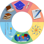Education wheel