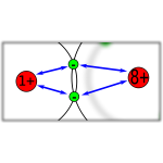 Electronegativity diagram