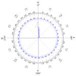 Compass rose variation West