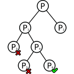 Branching tree diagram