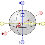 Qubit Bloch Sphere